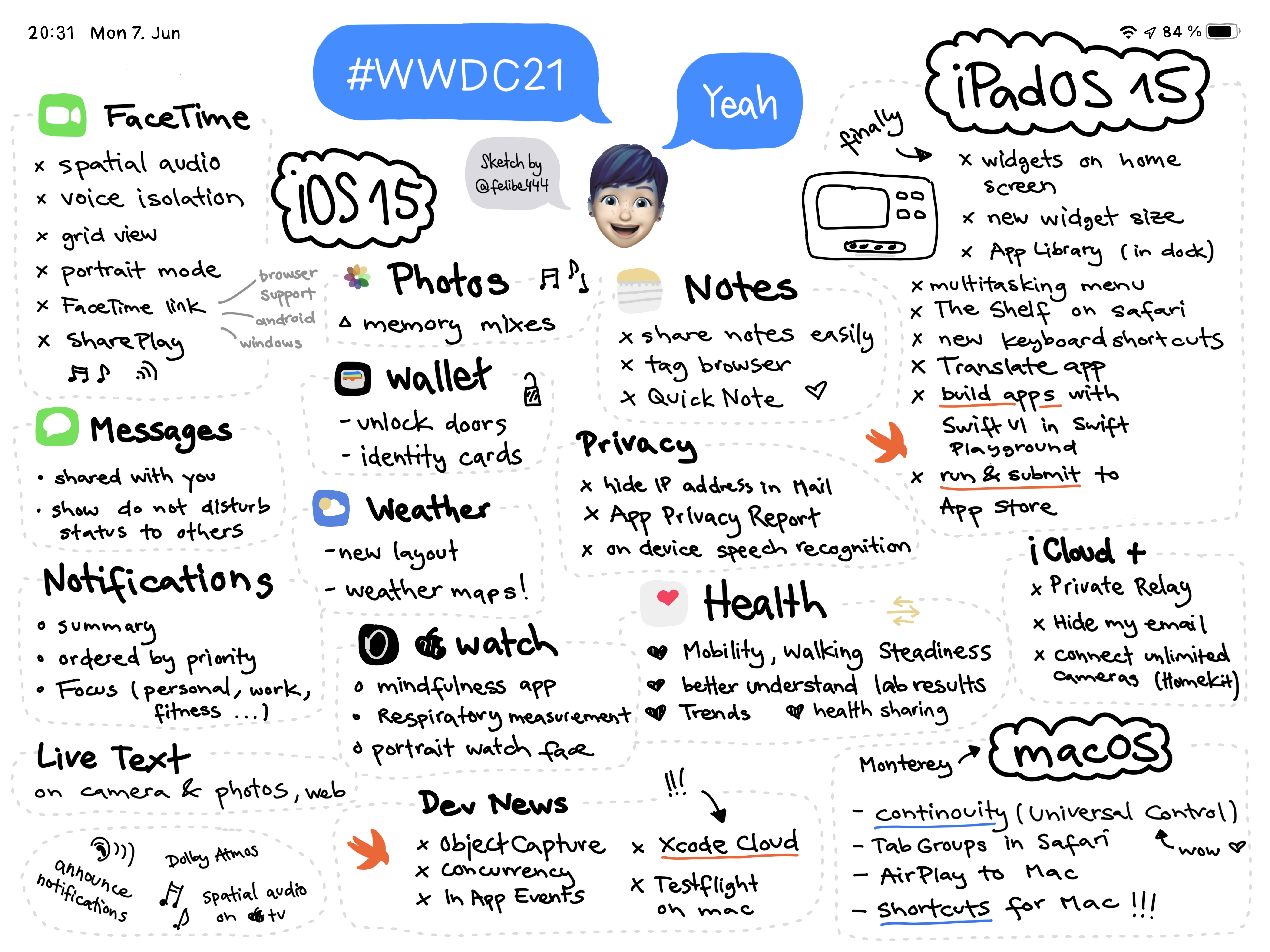 Sketchnote of WWDC Keynote 2021 with announcements about iOS 15, iPadOS 15, macOS Monterey and more