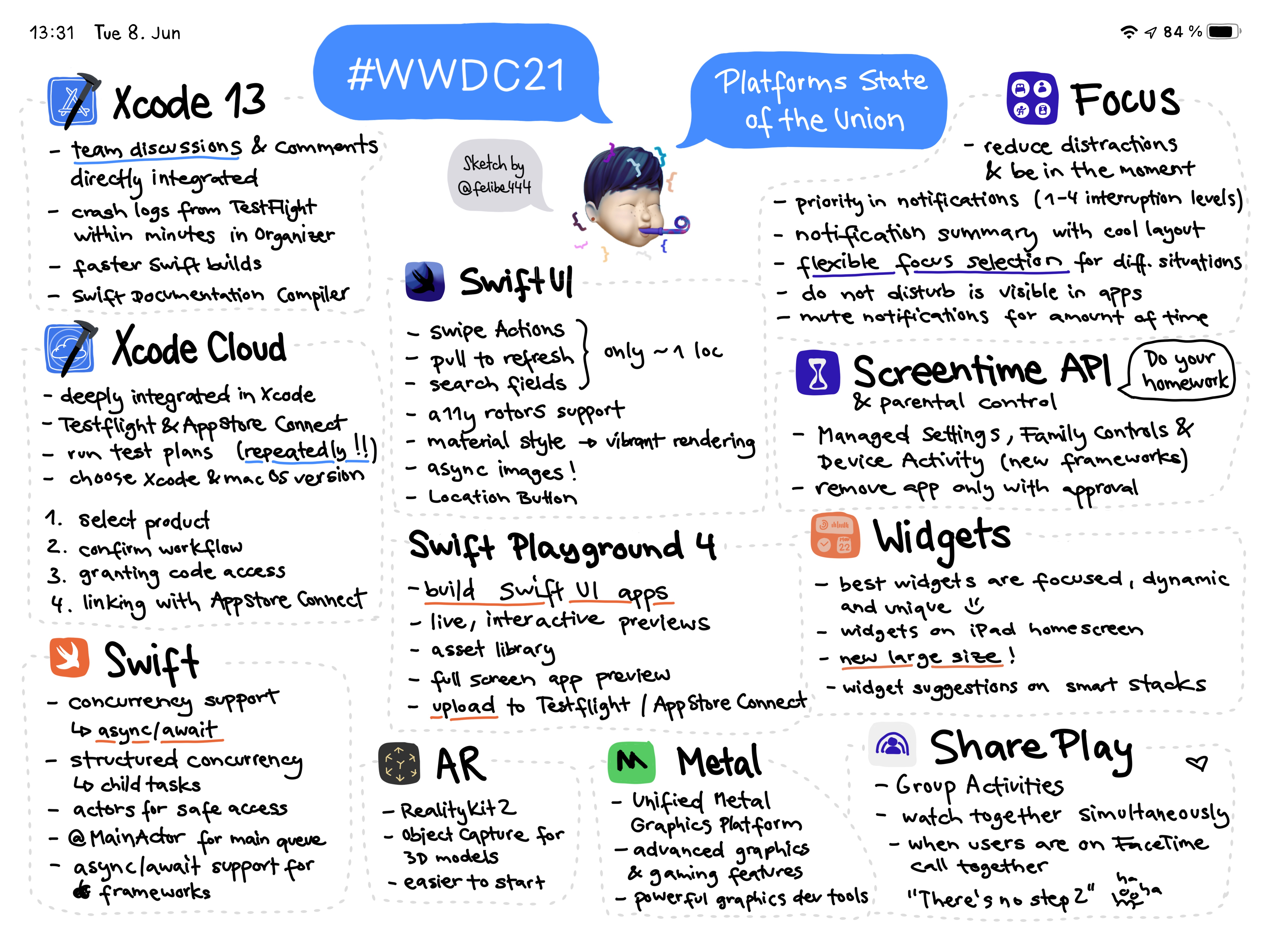 Sketchnote of WWDC 2021 Platforms State of the Union with detailed announcements about Xcode 13, Xcode Cloud, Swift, SwiftUI, Swift Playground 4, AR, Metal, Focus, Screentime API, Widgets, SharePlay and more