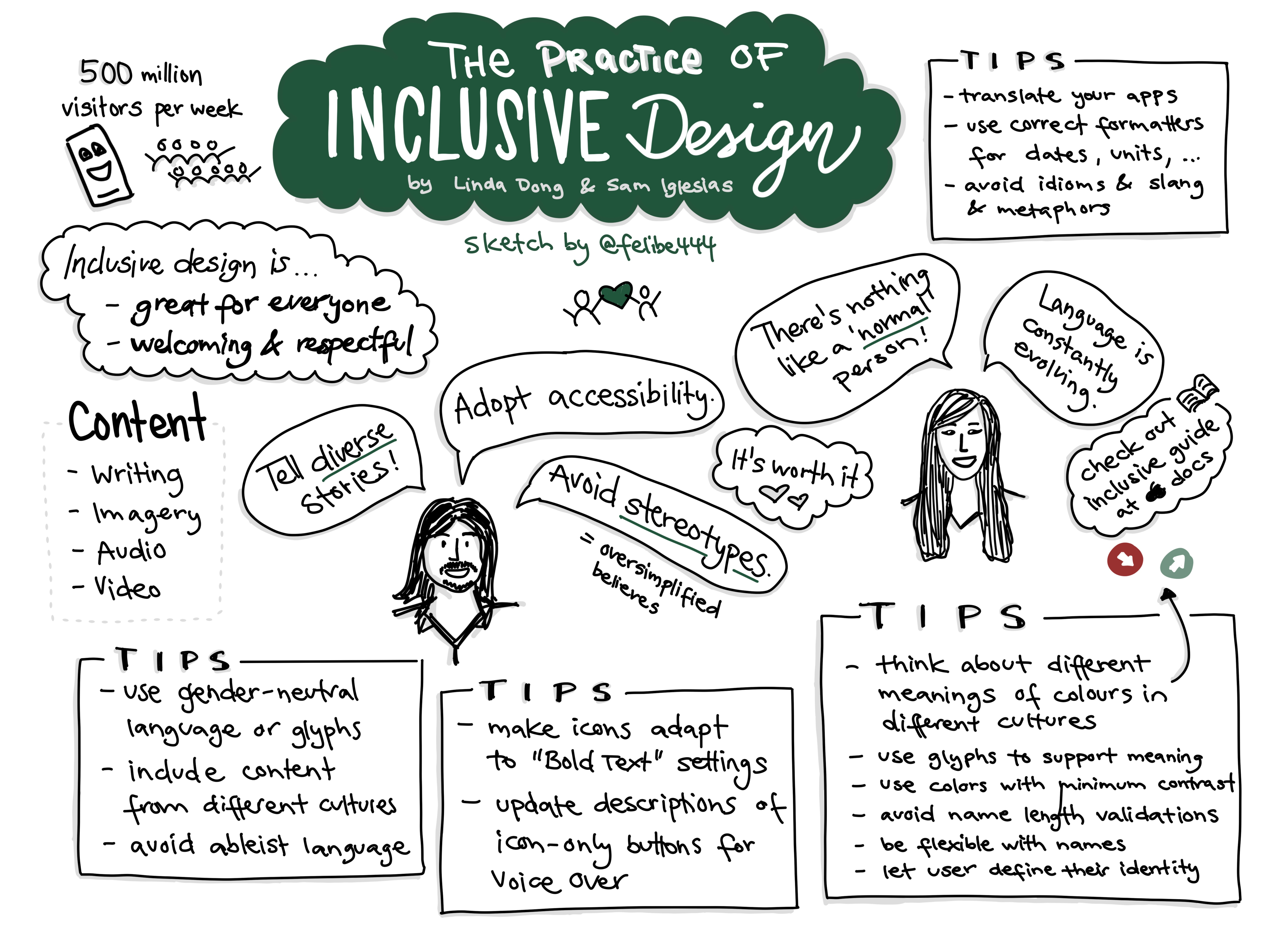 Sketchnote about 'The practice of inclusive design' at WWDC21 with a lot of practical tips on how to make your app or game more inclusive. Favorite takeaways are Tell diverse stories, adopt accessibility, avoid stereotypes, there's nothing like a normal person, language is constantly evolving.