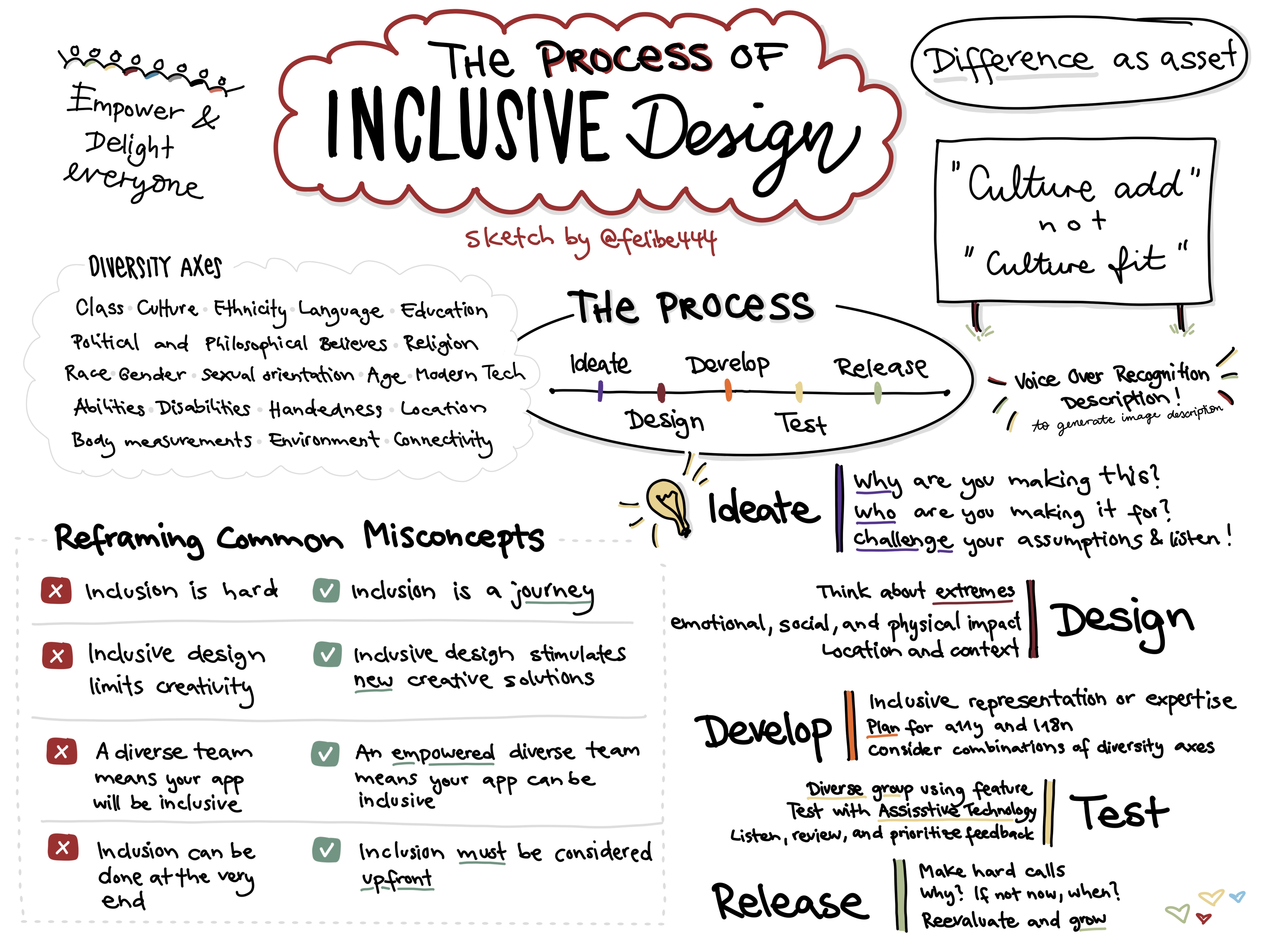 Sketchnote about 'The process of inclusive design' at WWDC21 about different diversity axes, common misconcepts about inclusion and the process of building an inclusive app or game