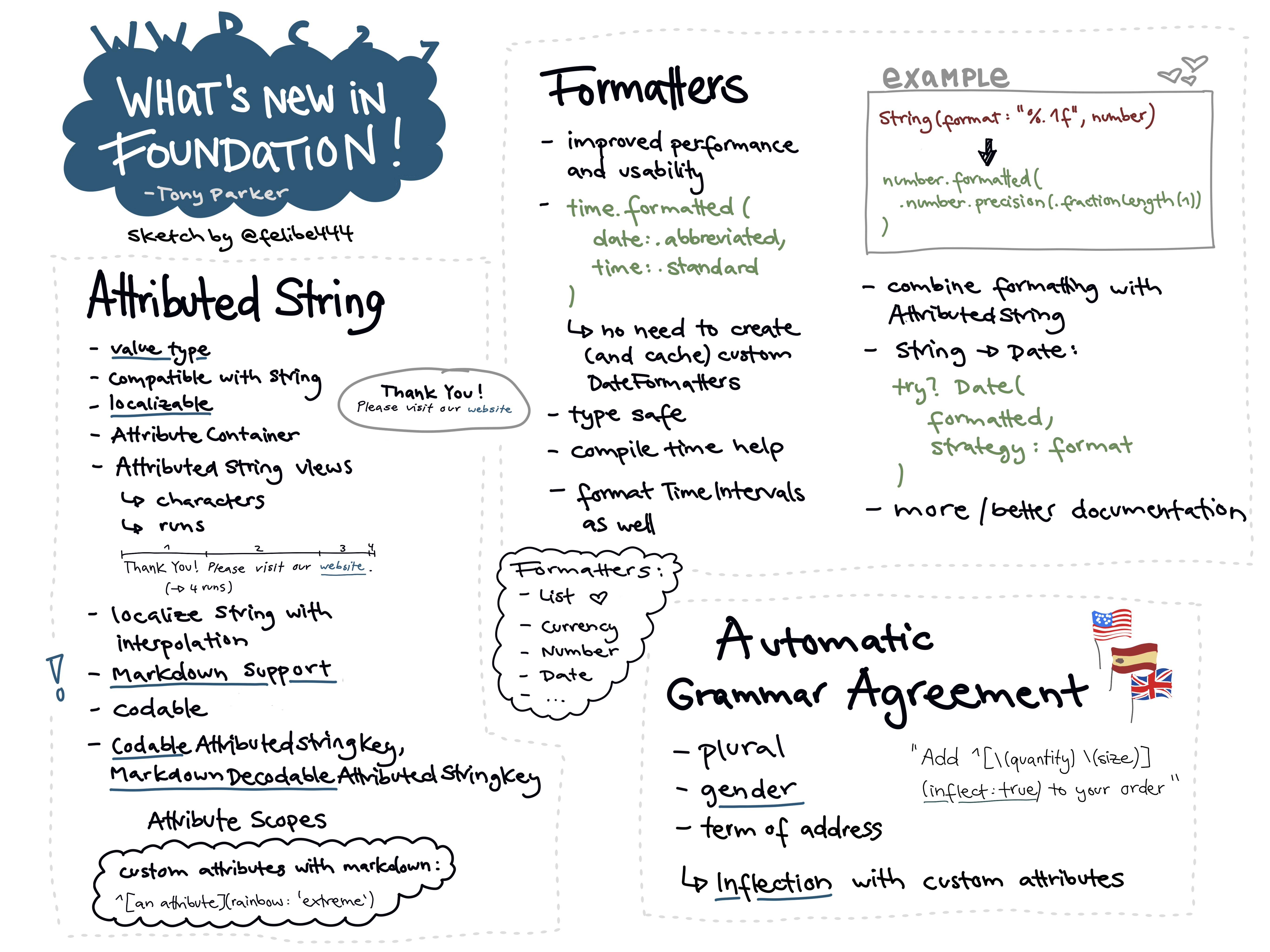 Sketchnote about what's new in Foundation at WWDC 2021. It shows news about internationalization and localization improvements, in detail Attributed String, Formatters and Automatic Grammar Agreement.