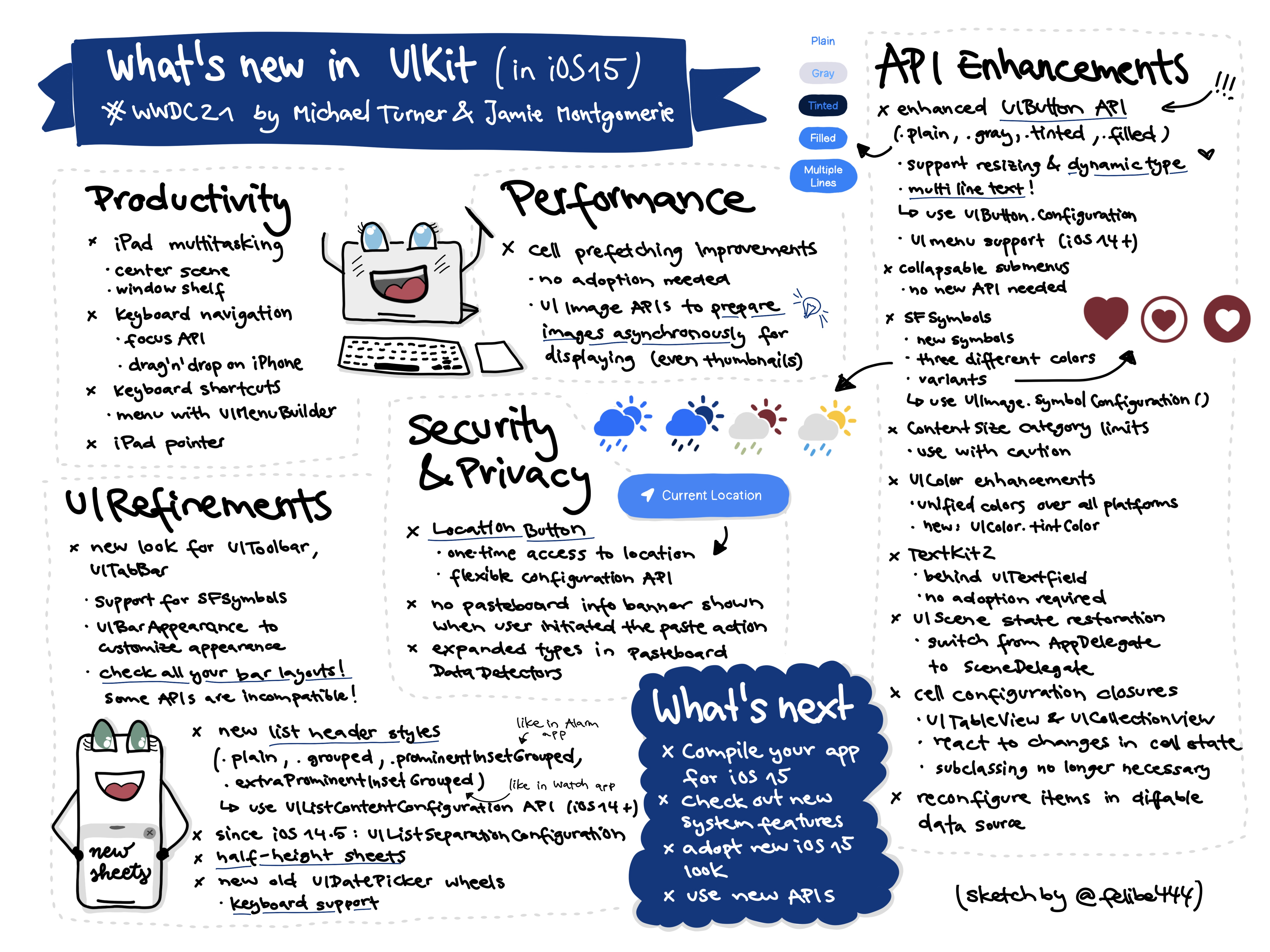 Sketchnote about what's new in UIKit at WWDC21 about improvements in productivity, UI refinements, performance, API Enhancements and security and privacy changes. My favorite changes are new half height sheets, new UIButton API and the system location button for one-time access to locations.